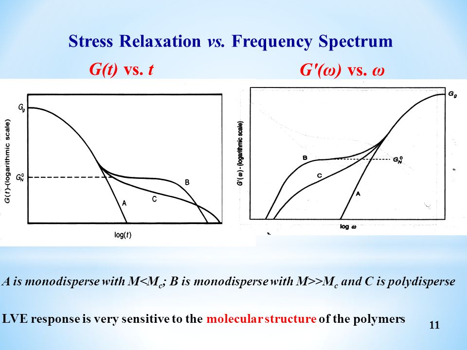 Stress Relaxation vs. Frequency Spectrum