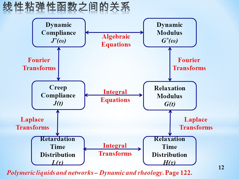 线性粘弹性函数之间的关系 Dynamic Compliance J*(ω) Dynamic Modulus G*(ω) Relaxation