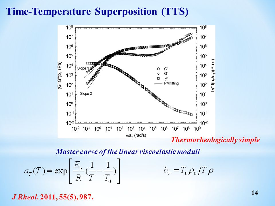 Time-Temperature Superposition (TTS)