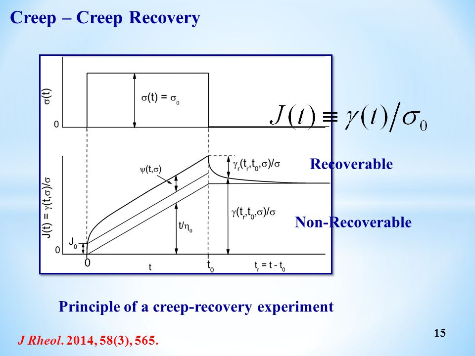Creep – Creep Recovery Recoverable Non-Recoverable