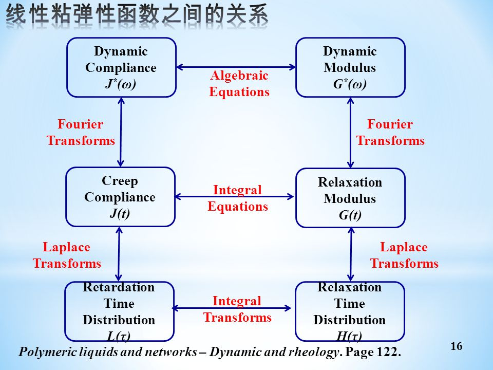线性粘弹性函数之间的关系 Dynamic Compliance J*(ω) Modulus G*(ω) Creep J(t)