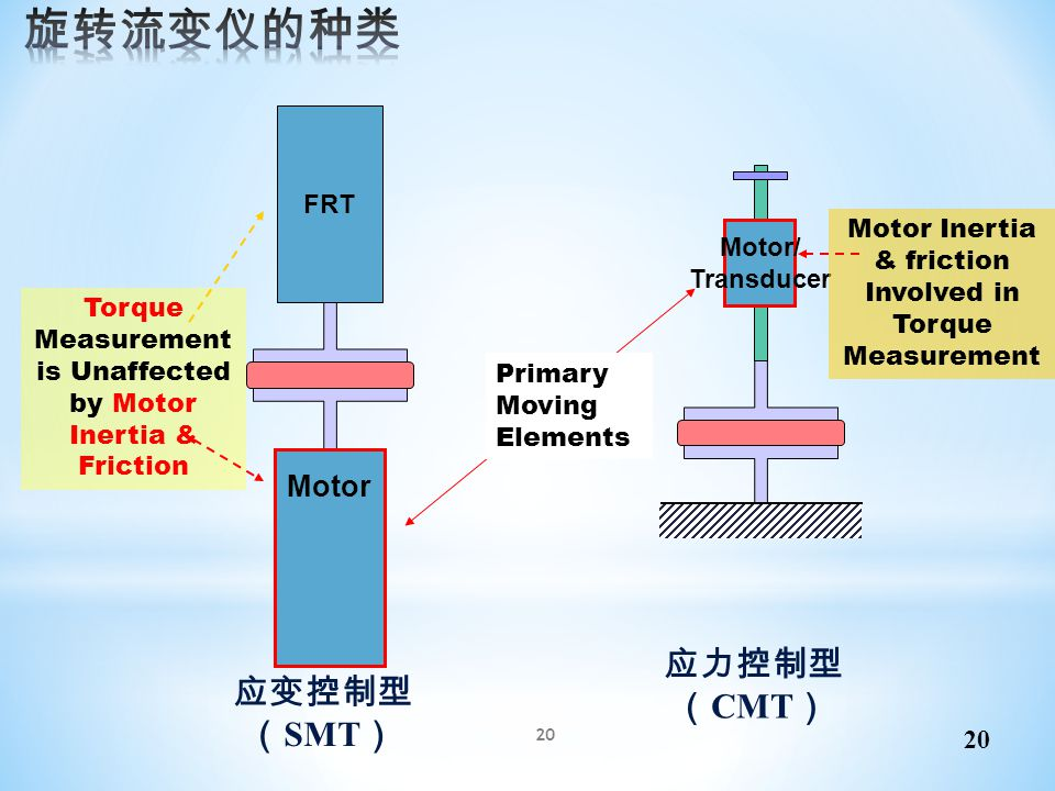 Torque Measurement is Unaffected by Motor Inertia & Friction
