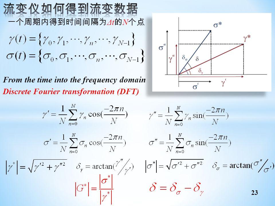 流变仪如何得到流变数据 一个周期内得到时间间隔为Δt的N个点 From the time into the frequency domain