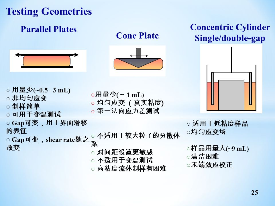Testing Geometries Concentric Cylinder Parallel Plates