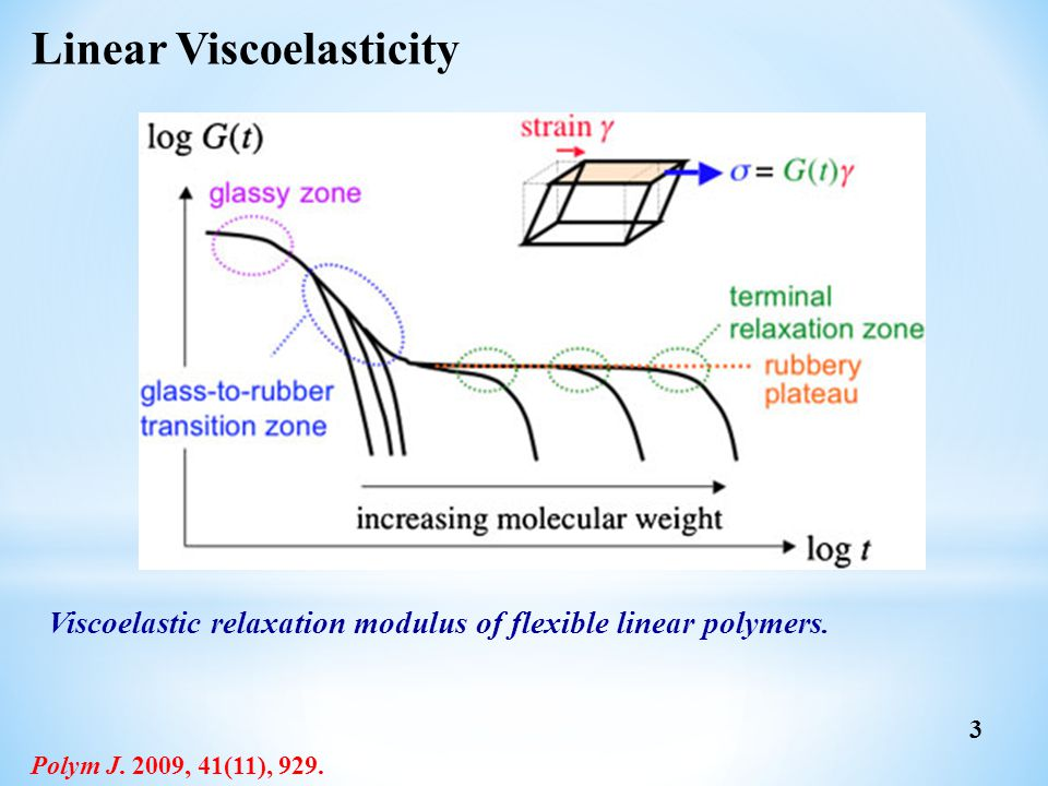 Linear Viscoelasticity