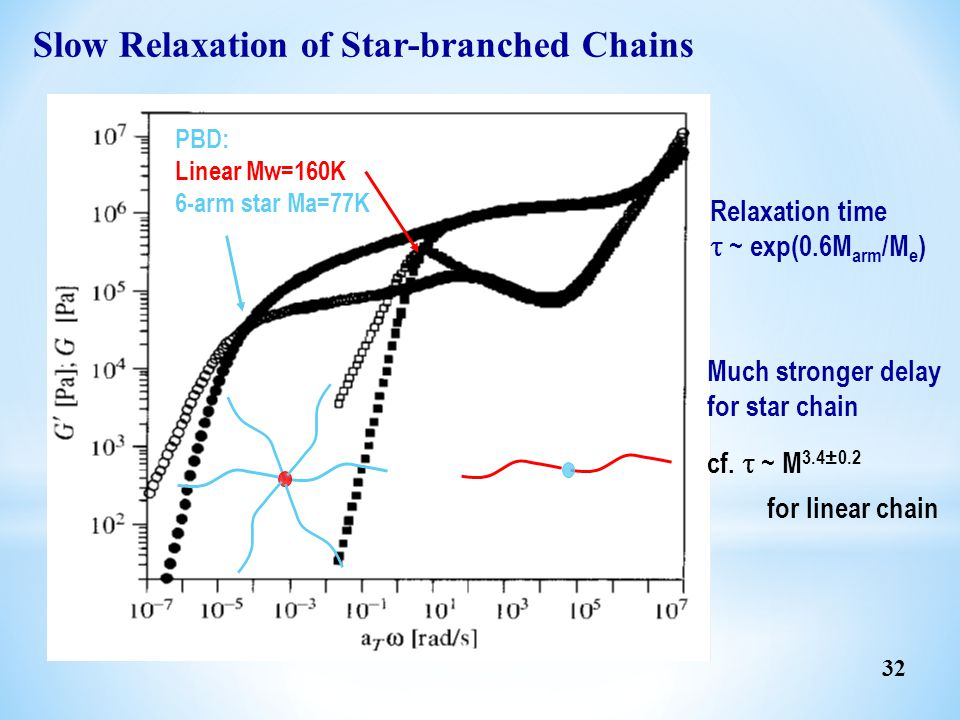 Slow Relaxation of Star-branched Chains