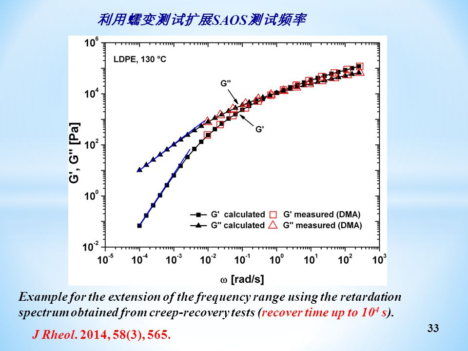 利用蠕变测试扩展SAOS测试频率 Example for the extension of the frequency range using the retardation.