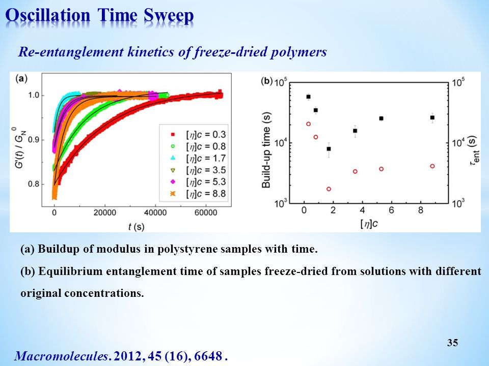 Oscillation Time Sweep