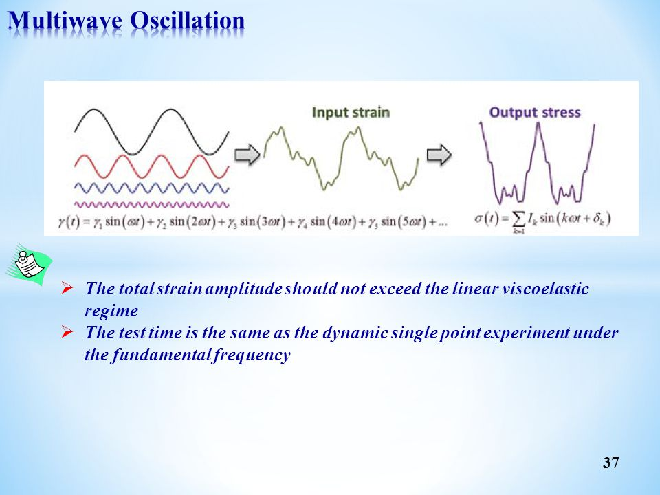 Multiwave Oscillation