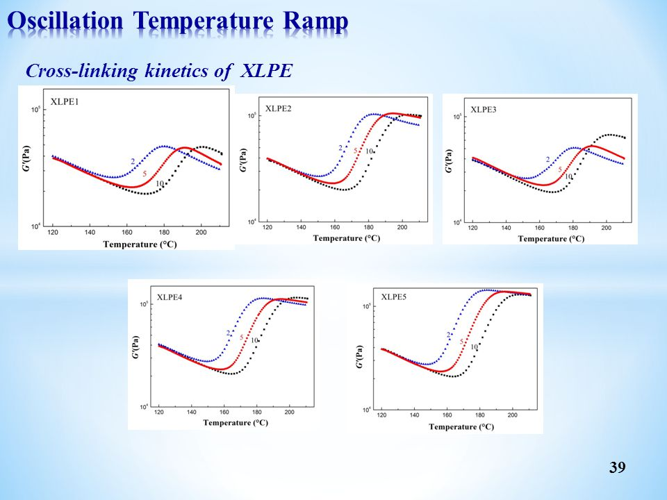 Oscillation Temperature Ramp