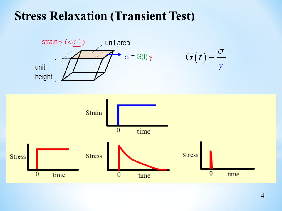 Stress Relaxation (Transient Test)