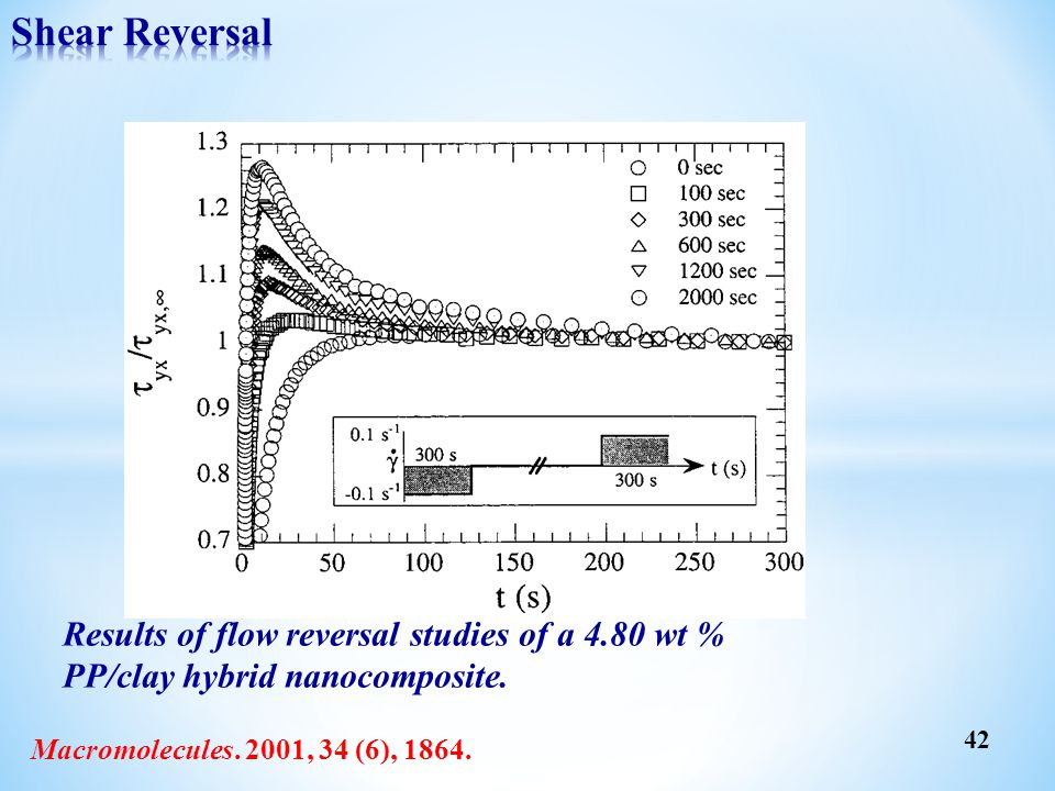 Shear Reversal Results of flow reversal studies of a 4.80 wt % PP/clay hybrid nanocomposite.