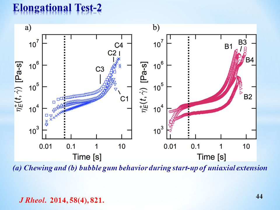 Elongational Test-2 (a) Chewing and (b) bubble gum behavior during start-up of uniaxial extension.