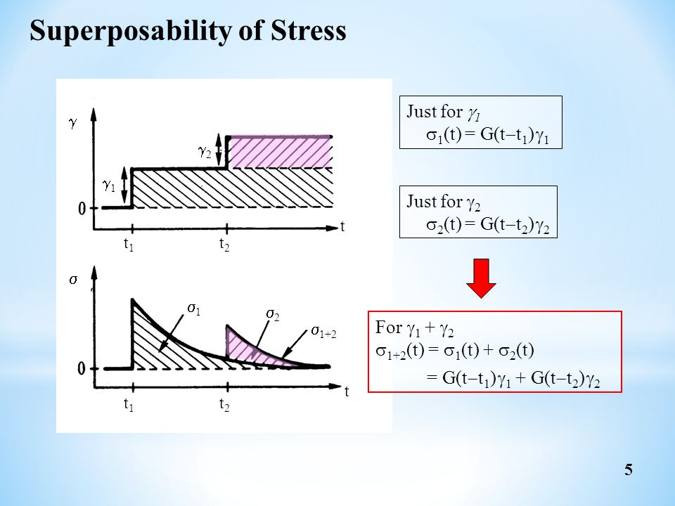 Superposability of Stress