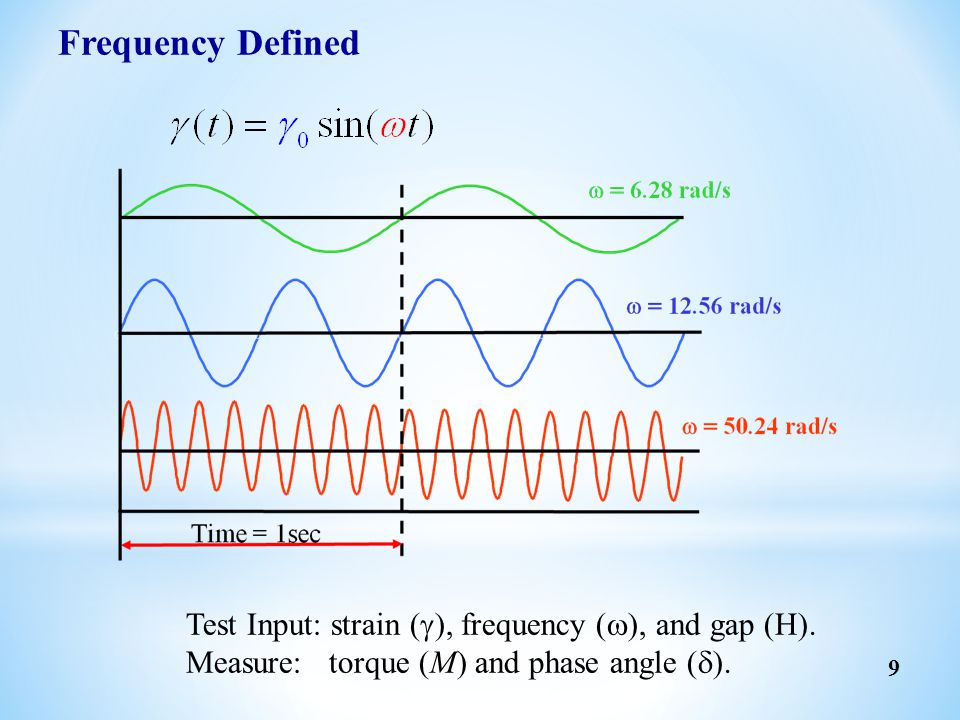 Frequency Defined Test Input: strain (g), frequency (w), and gap (H).