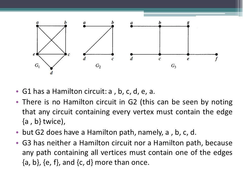 G1 has a Hamilton circuit: a , b, c, d, e, a.