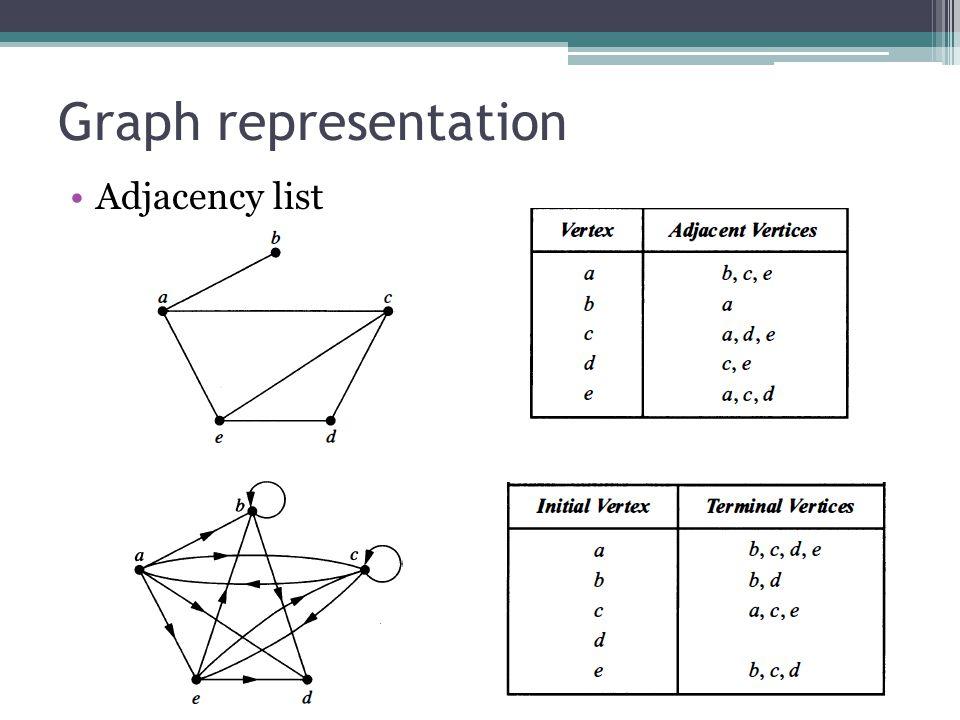 Graph representation Adjacency list