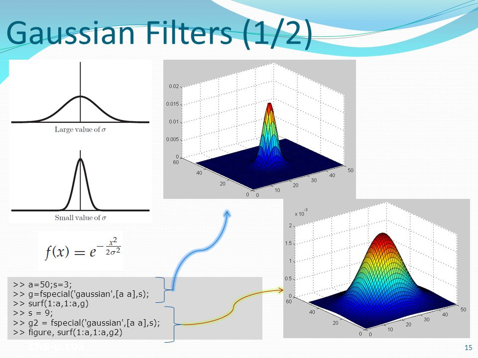 Gaussian Filters (1/2) Ch5-p.103 >> a=50;s=3;