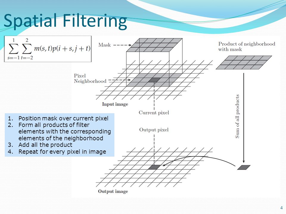 Spatial Filtering Position mask over current pixel