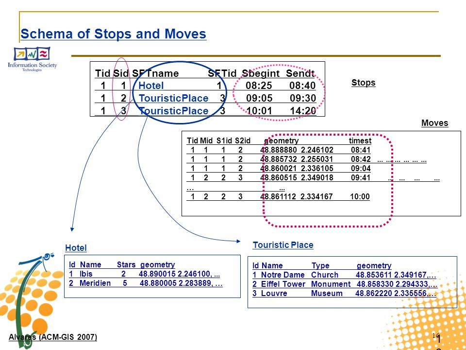 Schema of Stops and Moves