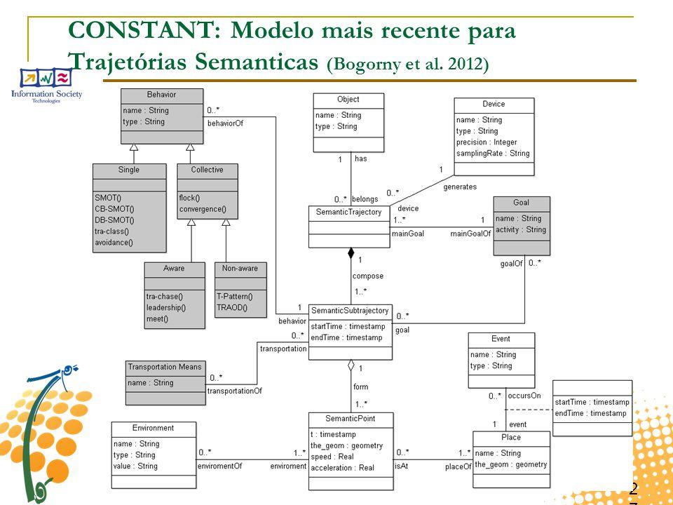 CONSTANT: Modelo mais recente para Trajetórias Semanticas (Bogorny et al. 2012)