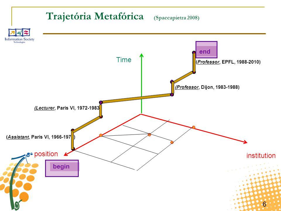 Trajetória Metafórica (Spaccapietra 2008)