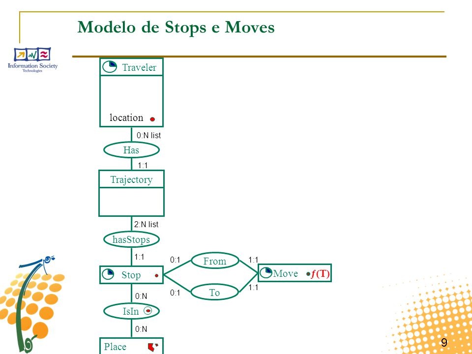 Modelo de Stops e Moves Traveler location Has Trajectory hasStops From