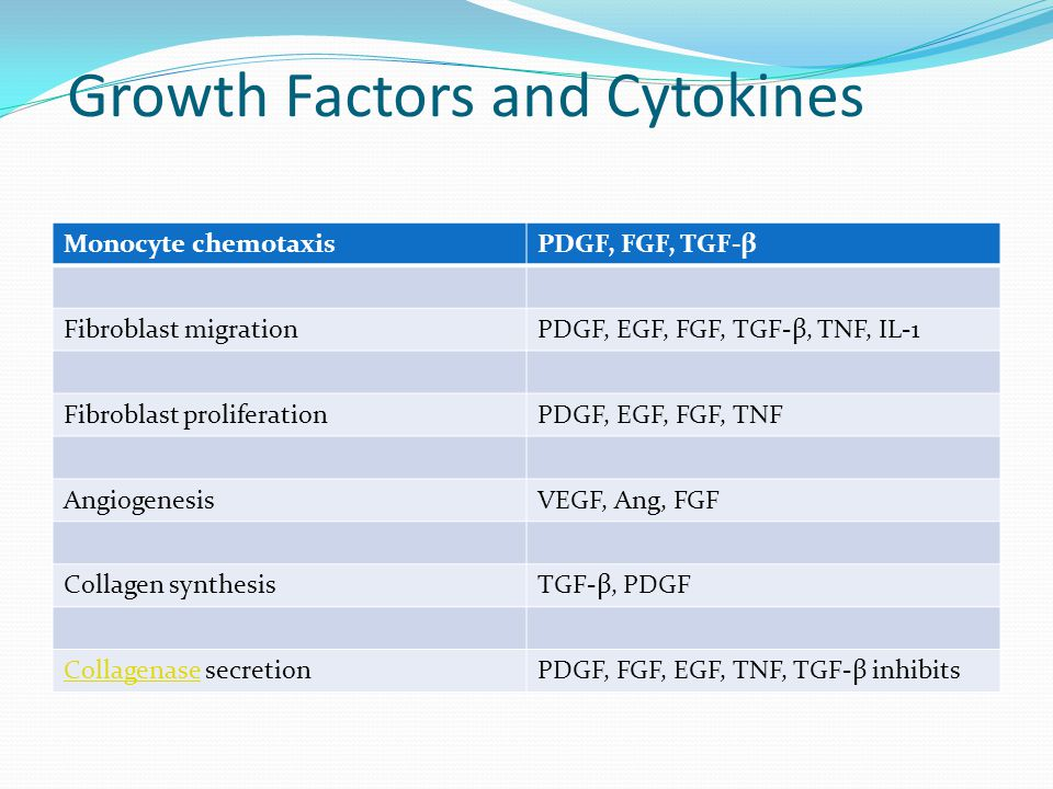 Growth Factors and Cytokines