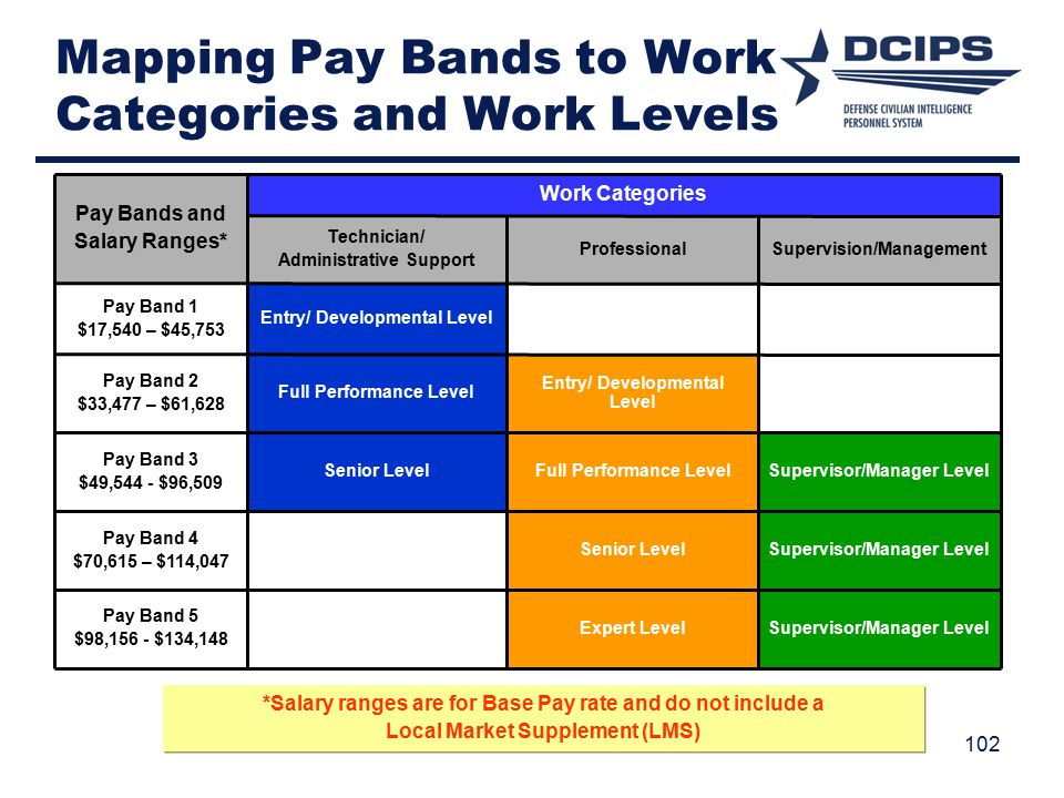 Mapping Pay Bands to Work Categories and Work Levels