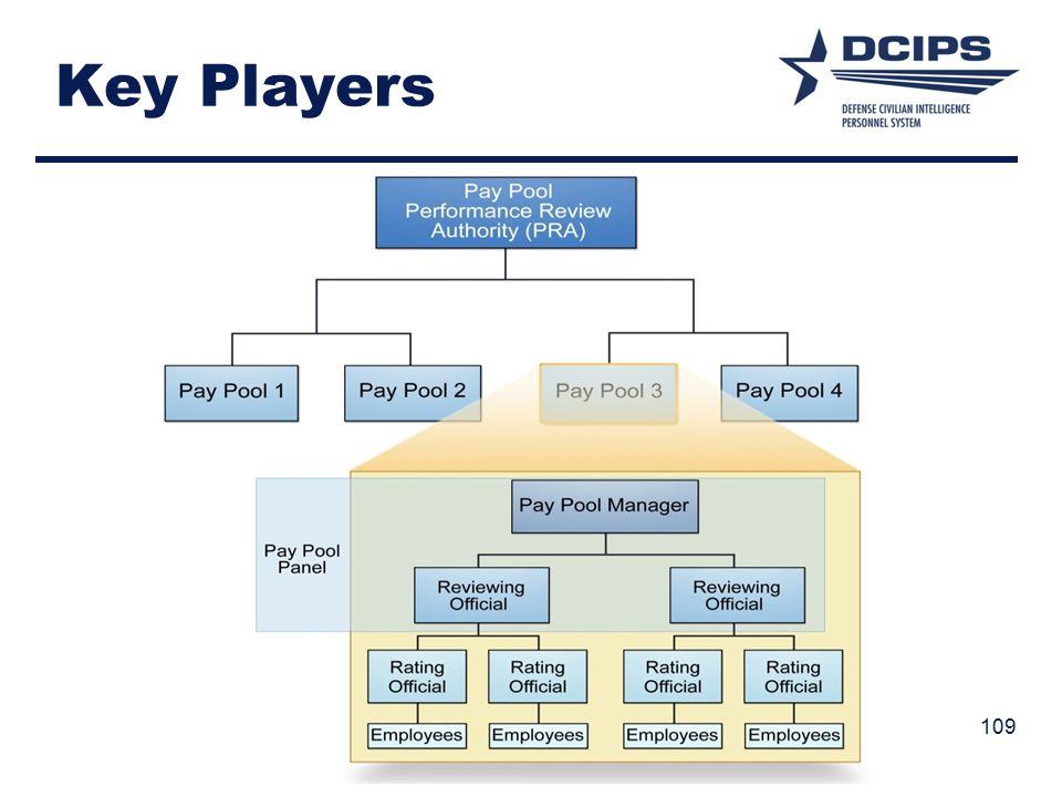 Key Players 109