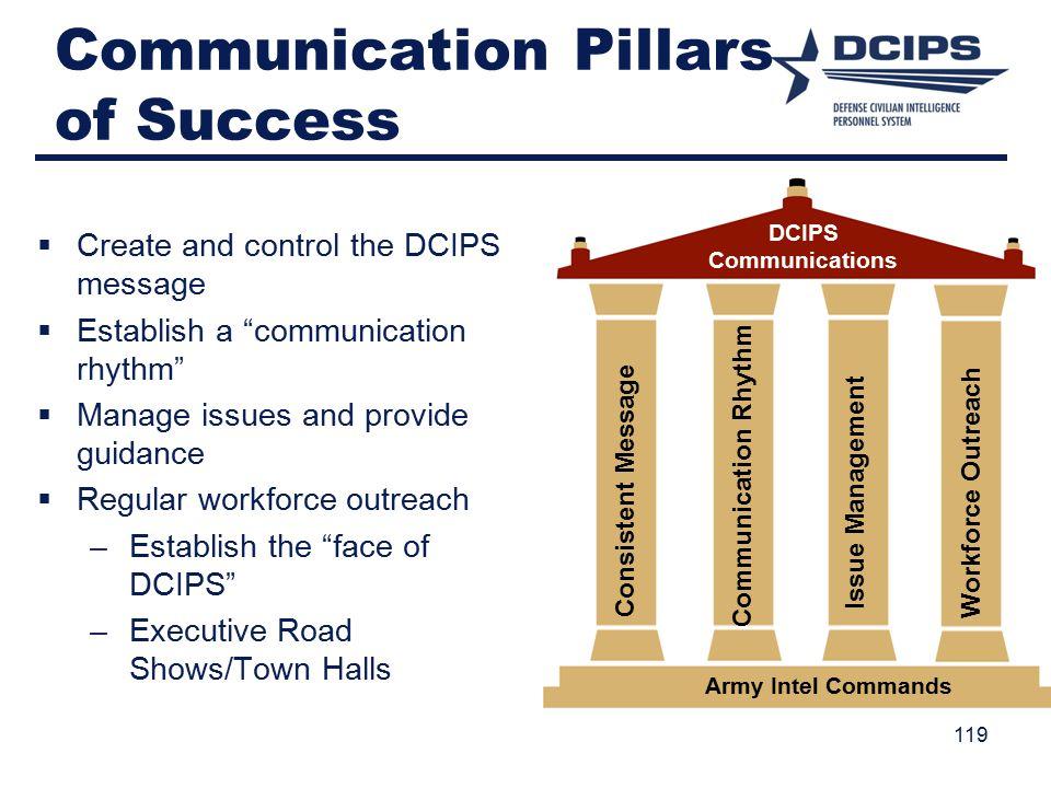 Communication Pillars of Success