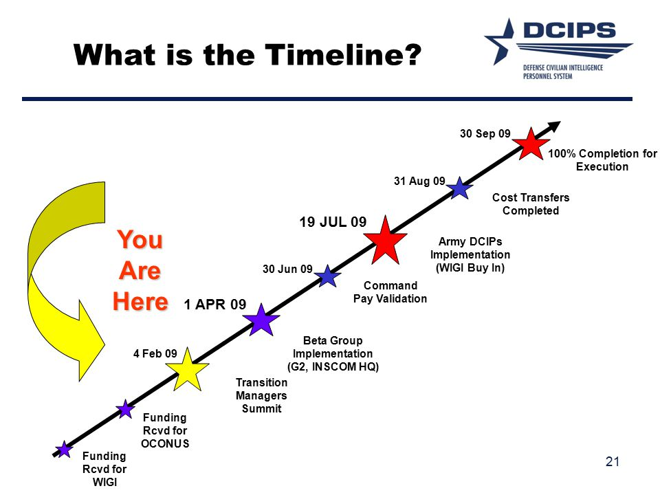 What is the Timeline You Are Here 19 JUL 09 1 APR 09 30 Sep 09