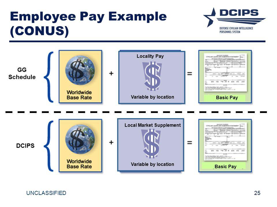 Employee Pay Example (CONUS)