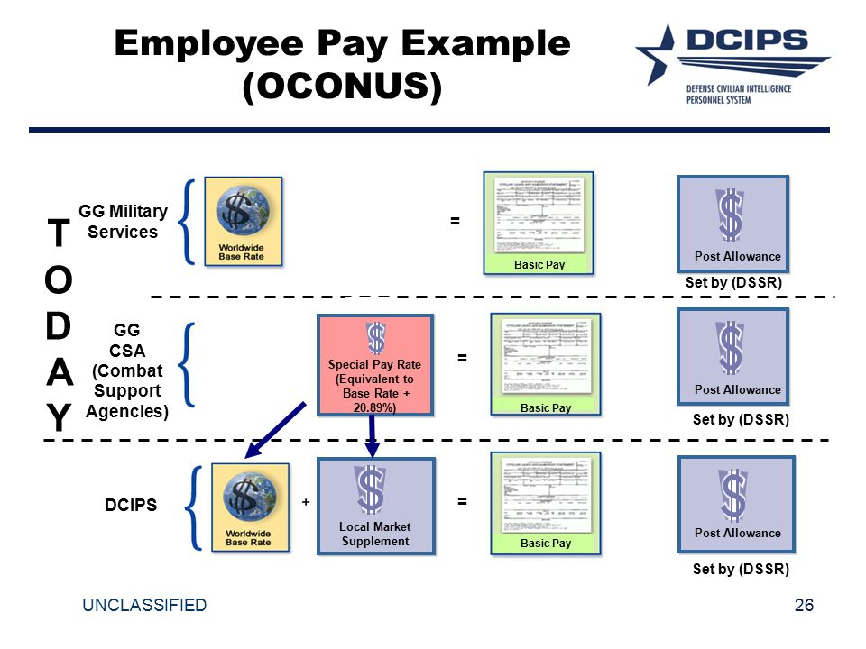 T O D A Y Employee Pay Example (OCONUS) GG Military Services = GG CSA
