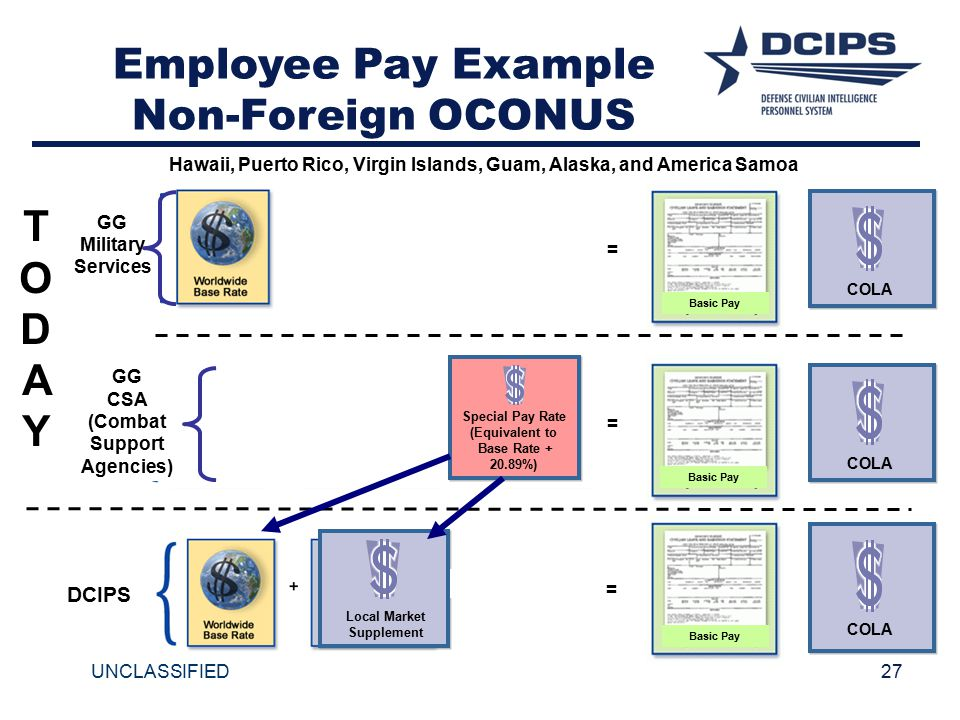 Employee Pay Example Non-Foreign OCONUS T O D A Y DCIPS