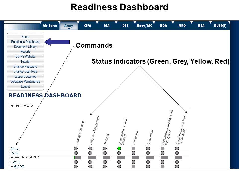 Status Indicators (Green, Grey, Yellow, Red)