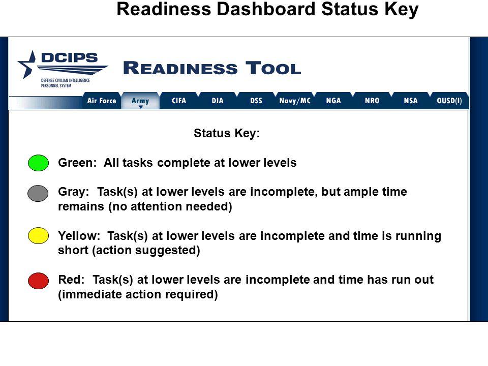 Readiness Dashboard Status Key