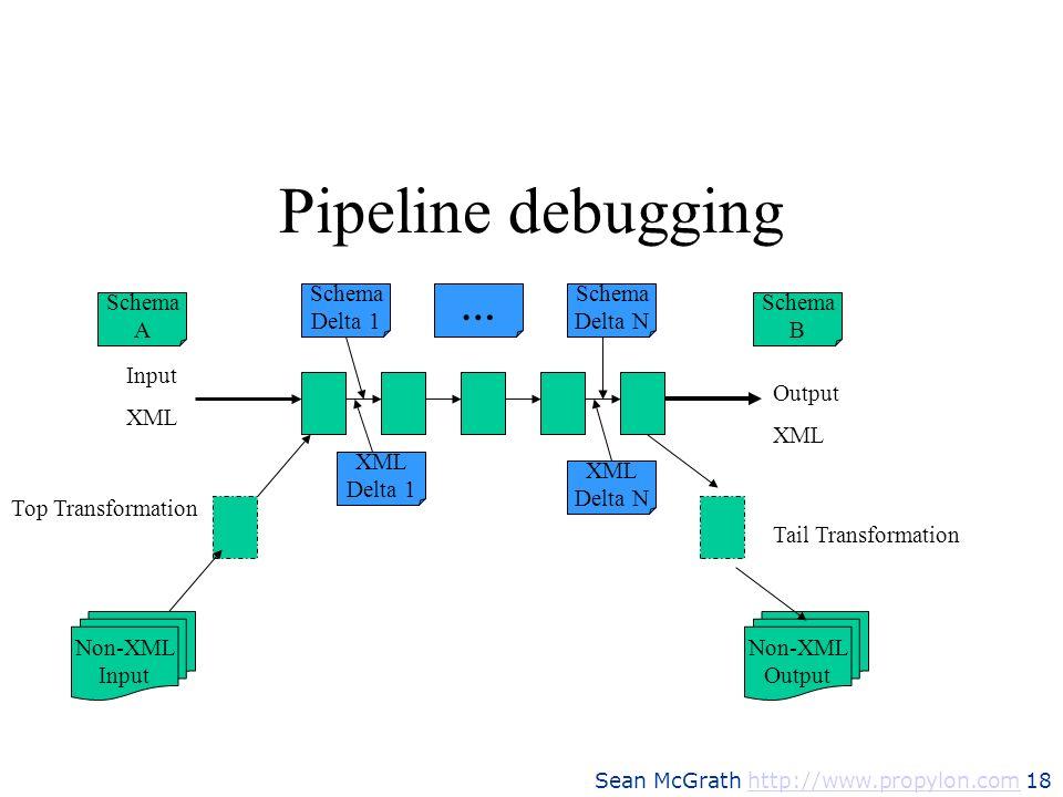Pipeline debugging … Schema Delta 1 Schema Delta N Schema A Schema B