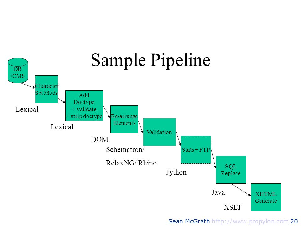Sample Pipeline Lexical Lexical DOM Schematron/ RelaxNG/ Rhino Jython