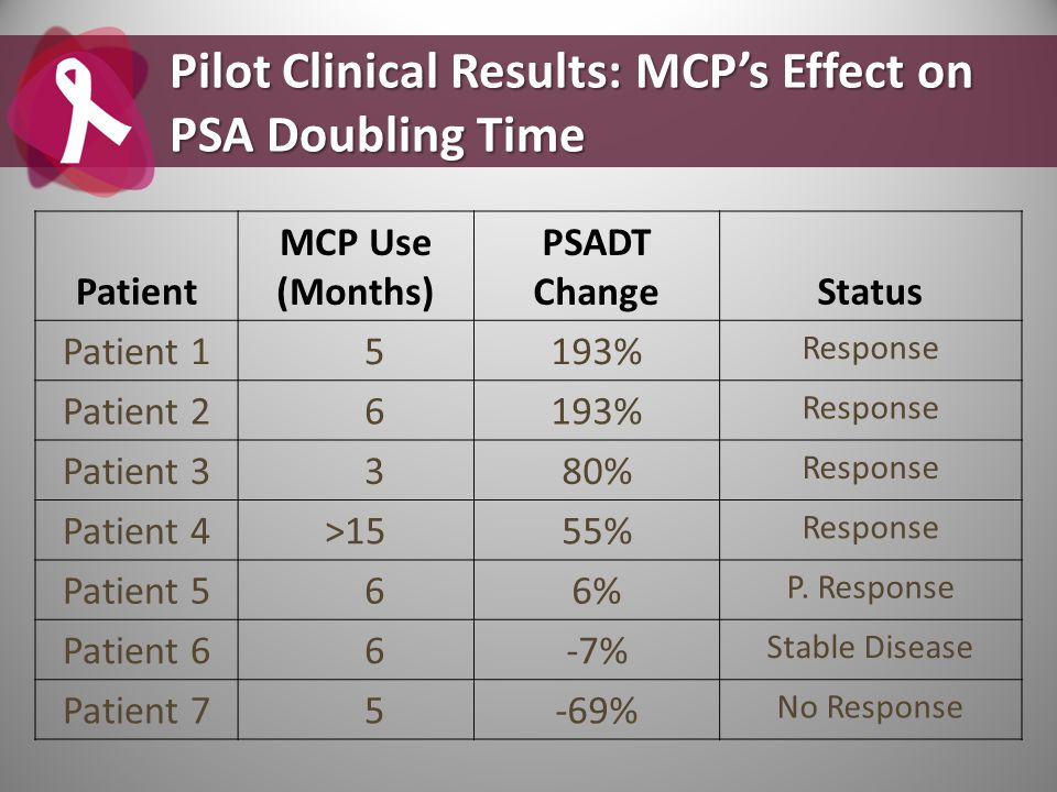 Pilot Clinical Results: MCP's Effect on PSA Doubling Time
