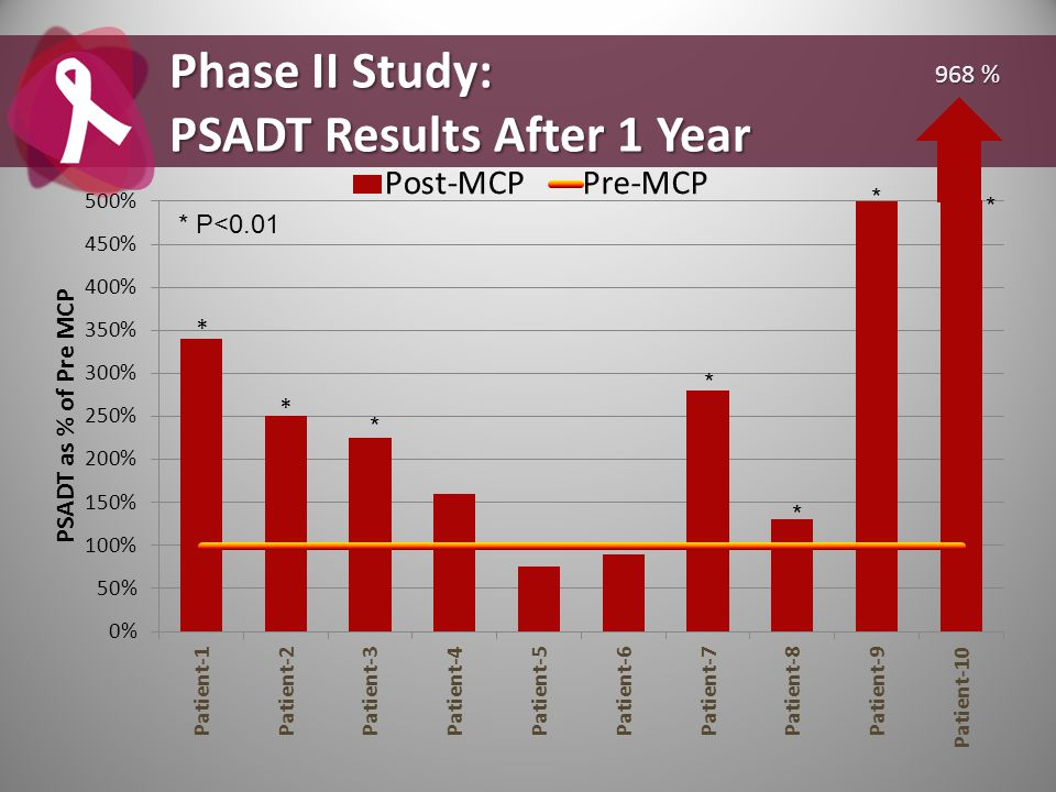 Phase II Study: PSADT Results After 1 Year