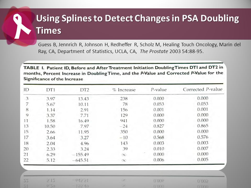 Using Splines to Detect Changes in PSA Doubling Times