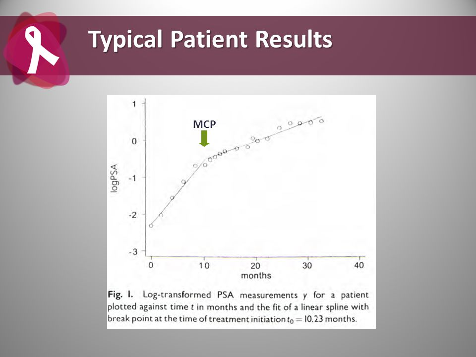 Typical Patient Results