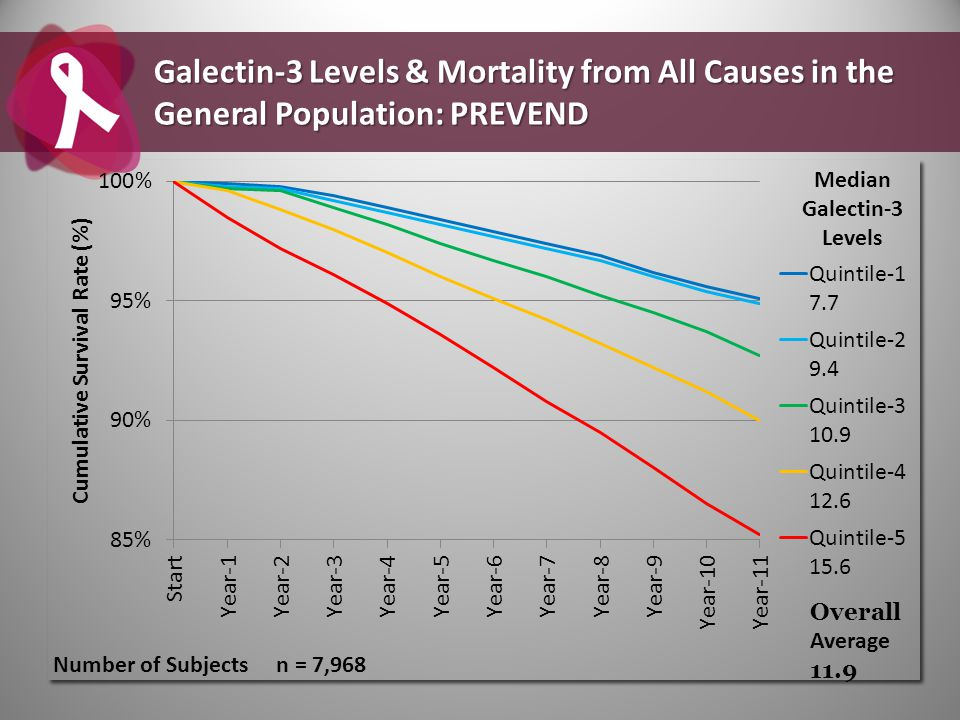 Galectin-3 Levels & Mortality from All Causes in the General Population: PREVEND