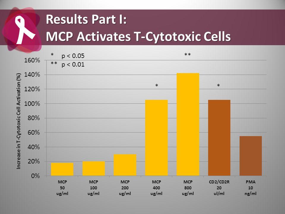 Results Part I: MCP Activates T-Cytotoxic Cells