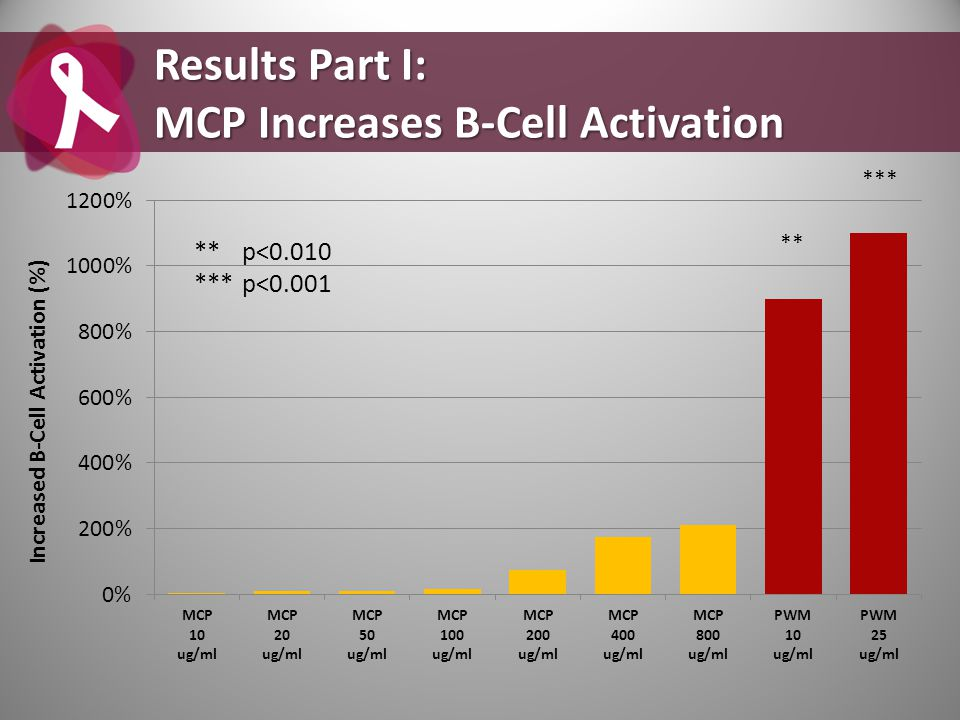 Results Part I: MCP Increases B-Cell Activation