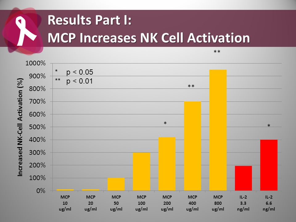 Results Part I: MCP Increases NK Cell Activation