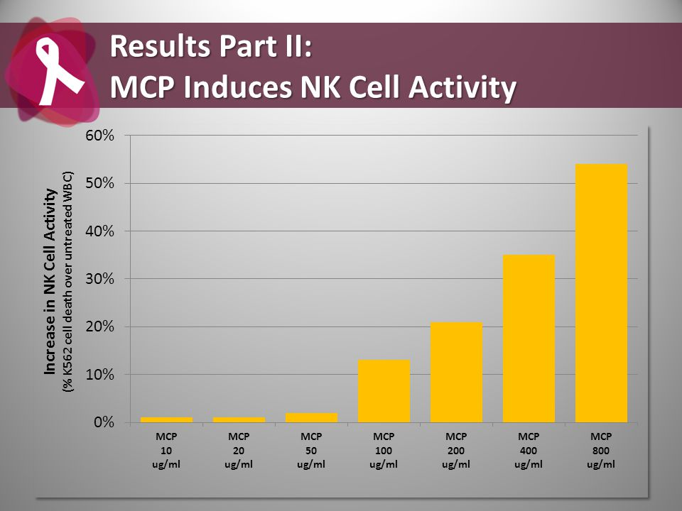 Results Part II: MCP Induces NK Cell Activity