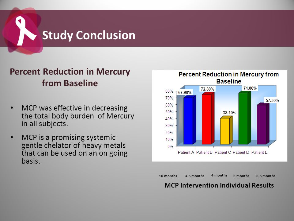 Study Conclusion Percent Reduction in Mercury from Baseline