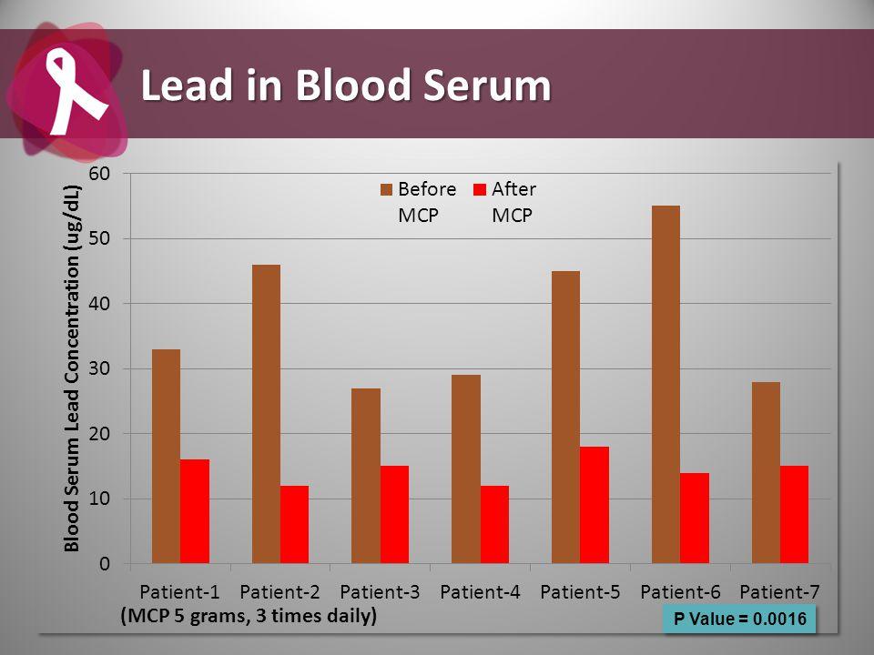 Lead in Blood Serum P Value = 0.0016